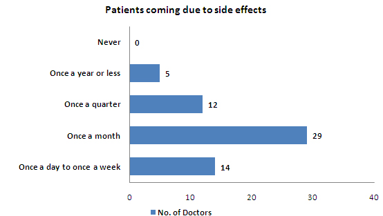 Patients coming due to side effects - India.jpg