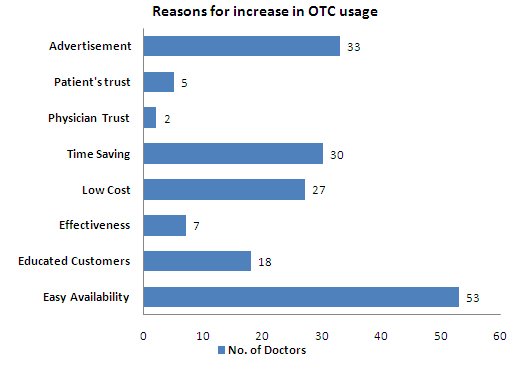 Reasons for increase in OTC Usage - India.jpg