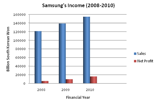 samsung yearly revenue samsung dolcerawiki