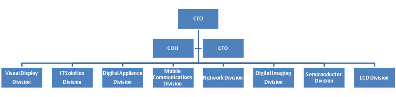 lg electronics organization structure Mediocre organizational culture rigid structure, top-down leadership there are newer employer reviews for lg electronics.
