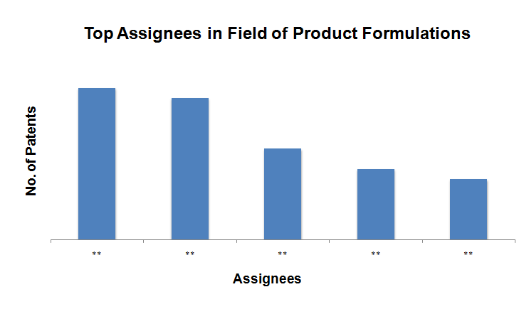 File:T Assignees in Filed of Product Formulation.png