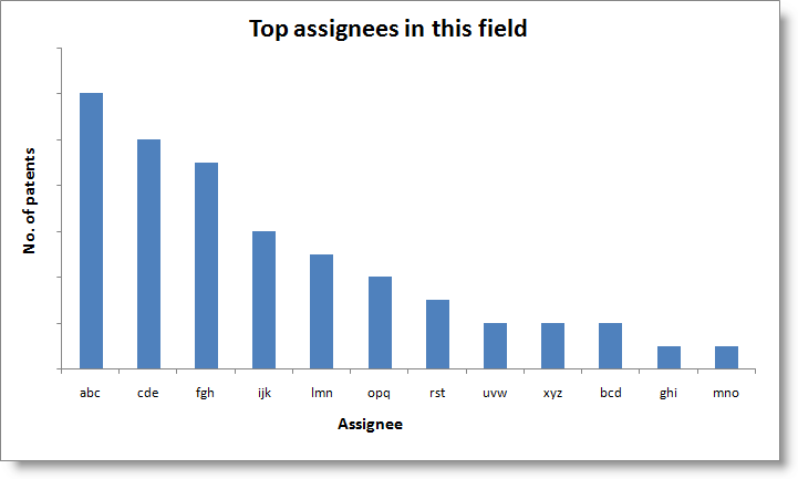 Top-assignees-temp .png