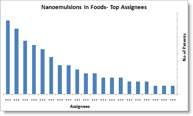 File:Top 20 Assignee-nanotemp.png