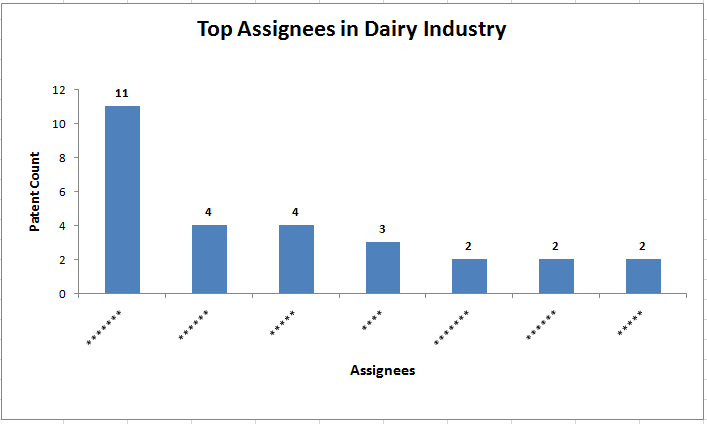 File:Top Assignees in the Dairy Industry tempCA.png