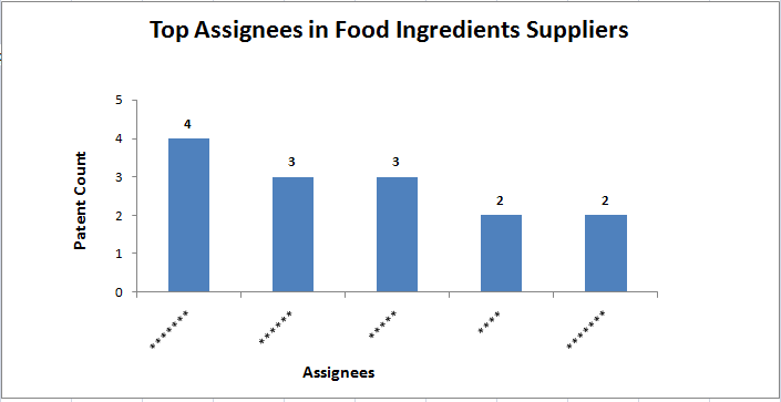 File:Top Assignees in the Food Ingredient Suppliers temp CA.png