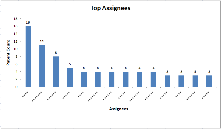 File:Top Assignees temp CA.png