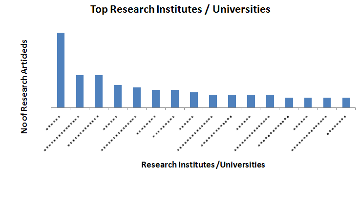 Top Research Institutes/ Universities