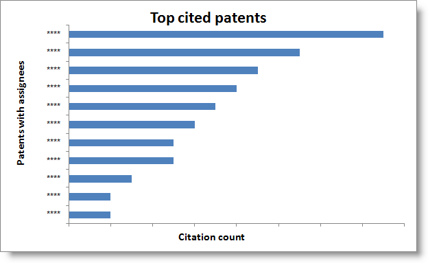 Top citations-nanotemp.png