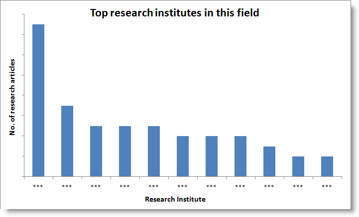 Top research institutes-campylo temp.png