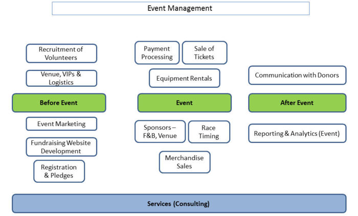Nonprofit Event Management Business Models Dolcerawiki