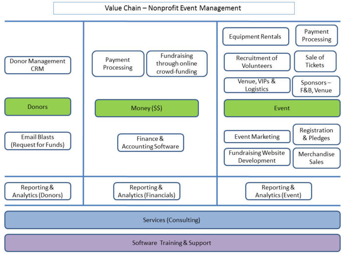 File:Value chain for nonprofit companies.jpg