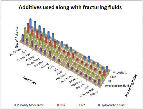 Additives used alongwith Fractu fluids2.jpg