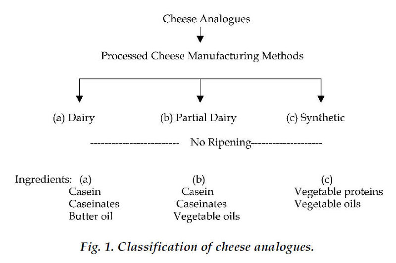 File:Cheese analog classification.jpg