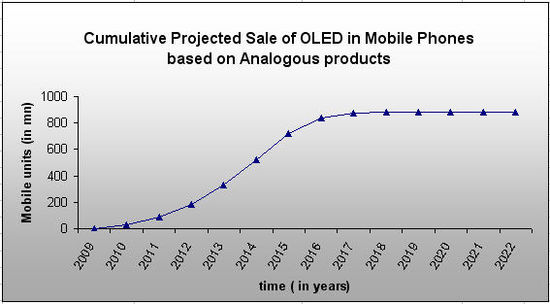 Cumu-Sales-OLED Mobile-analogous.jpg