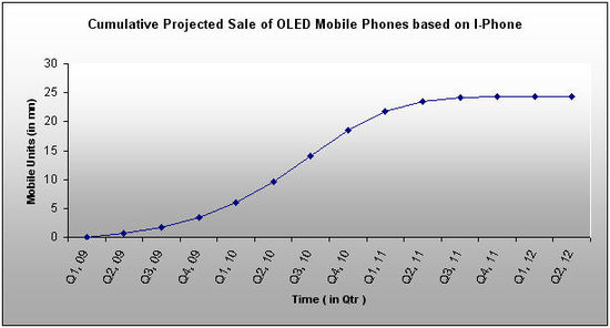 Cumu-Sales-OLED Mobiles-IPhone.jpg