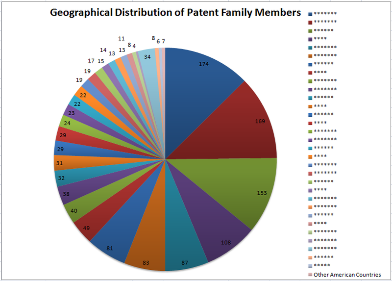 File:Geographical Distribution of Patent Family Members temp CA.png