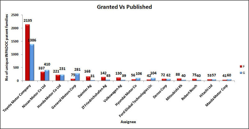 File:Granted Vs Published Assignee wise2.jpg