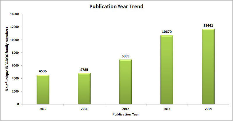 File:Overall Publication year trend1.jpg
