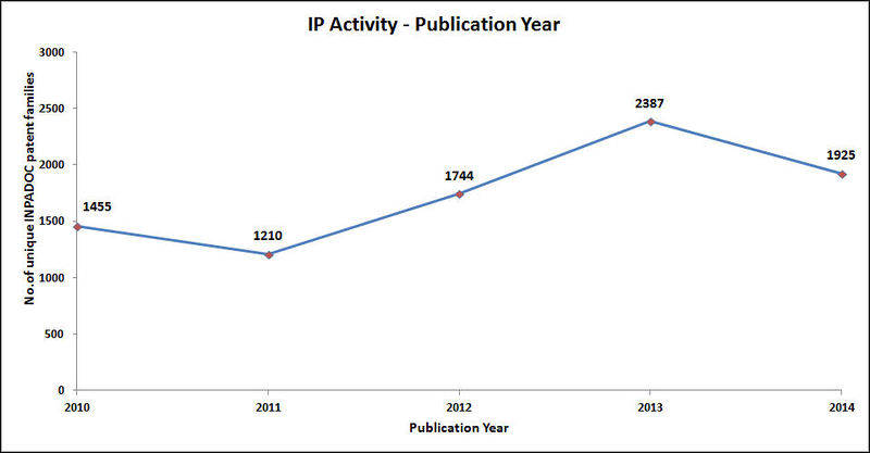 File:Overall Publication year trend selected set1.jpg