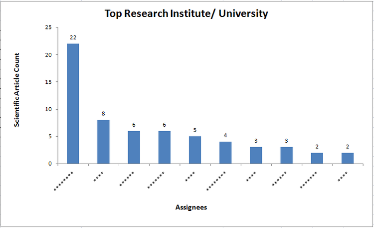 Top Research Institutes/Universities