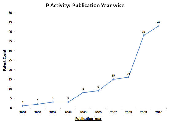 Wind ip publication trends1.jpg