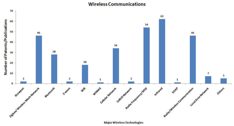 File:Wireless communications modified1.jpg